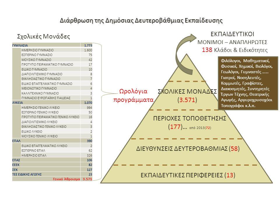 Διάρθρωση της Δημόσιας Δευτεροβάθμιας Εκπαίδευσης Σχολικές Μονάδες ΕΚΠΑΙΔΕΥΤΙΚΟΙ ΜΟΝΙΜΟΙ – ΑΝΑΠΛΗΡΩΤΕΣ ΕΚΠΑΙΔΕΥΤΙΚΕΣ ΠΕΡΙΦΕΡΕΙΕΣ (13) ΔΙΕΥΘΥΝΣΕΙΣ ΔΕΥΤΕΡΟΒΑΘΜΙΑΣ (58) ΠΕΡΙΟΧΕΣ ΤΟΠΟΘΕΤΗΣΗΣ (177)… από 2013(72) ΣΧΟΛΙΚΕΣ ΜΟΝΑΔΕΣ (3.571) ΓΥΜΝΑΣΙΑ1.773 ΗΜΕΡΗΣΙΟ ΓΥΜΝΑΣΙΟ1.600 ΕΣΠΕΡΙΝΟ ΓΥΜΝΑΣΙΟ75 ΜΟΥΣΙΚΟ ΓΥΜΝΑΣΙΟ42 ΠΡΟΤΥΠΟ ΠΕΙΡΑΜΑΤΙΚΟ ΓΥΜΝΑΣΙΟ17 ΕΙΔΙΚΟ ΓΥΜΝΑΣΙΟ10 ΔΙΑΠΟΛΙΤΙΣΜΙΚΟ ΓΥΜΝΑΣΙΟ8 ΕΚΚΛΗΣΙΑΣΤΙΚΟ ΓΥΜΝΑΣΙΟ7 ΕΙΔΙΚΟ ΕΠΑΓΓΕΛΜΑΤΙΚΟ ΓΥΜΝΑΣΙΟ6 ΜΕΙΟΝΟΤΙΚΟ ΓΥΜΝΑΣΙΟ4 ΚΑΛΛΙΤΕΧΝΙΚΟ ΓΥΜΝΑΣΙΟ3 ΓΥΜΝΑΣΙΟ ΕΥΡΩΠΑΪΚΗΣ ΠΑΙΔΕΙΑΣ1 ΛΥΚΕΙΑ1.070 ΗΜΕΡΗΣΙΟ ΓΕΝΙΚΟ ΛΥΚΕΙΟ994 ΕΣΠΕΡΙΝΟ ΓΕΝΙΚΟ ΛΥΚΕΙΟ50 ΠΡΟΤΥΠΟ ΠΕΙΡΑΜΑΤΙΚΟ ΓΕΝΙΚΟ ΛΥΚΕΙΟ16 ΔΙΑΠΟΛΙΤΙΣΜΙΚΟ ΛΥΚΕΙΟ4 ΕΚΚΛΗΣΙΑΣΤΙΚΟ ΓΕΝΙΚΟ ΛΥΚΕΙΟ3 ΕΙΔΙΚΟ ΛΥΚΕΙΟ2 ΜΟΥΣΙΚΟ ΓΕΝΙΚΟ ΛΥΚΕΙΟ1 ΕΠΑΛ390 ΕΙΔΙΚΟ ΕΠΑΓΓΕΛΜΑΤΙΚΟ ΛΥΚΕΙΟ2 ΕΣΠΕΡΙΝΟ ΕΠΑΛ62 ΗΜΕΡΗΣΙΟ ΕΠΑΛ326 ΕΠΑΣ106 ΕΕΕΚ82 ΣΕΚ127 ΤΕΕ ΕΙΔΙΚΗΣ ΑΓΩΓΗΣ23 Γενικό Άθροισμα3.571 138 Κλάδοι & Ειδικότητες Φιλόλογοι, Μαθηματικοί, Φυσικοί, Χημικοί, Βιολόγοι, Γεωλόγοι, Γυμναστές …… Γιατροί, Νοσηλευτές, Κομμωτές, Γραφίστες, Διακοσμητές, Συντηρητές Έργων Τέχνης, Θεατρικής Αγωγής, Αργυροχρυσοχόοι Τοπογράφοι κ.λ.π.