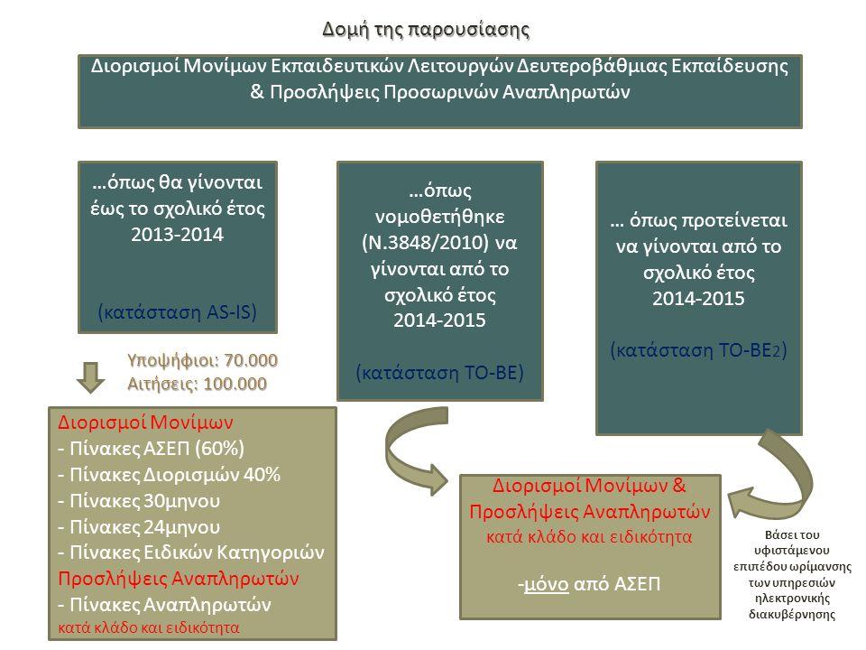 Δομή της παρουσίασης …όπως θα γίνονται έως το σχολικό έτος 2013-2014 (κατάσταση AS-IS) …όπως νομοθετήθηκε (Ν.3848/2010) να γίνονται από το σχολικό έτος 2014-2015 (κατάσταση TO-BE) … όπως προτείνεται να γίνονται από το σχολικό έτος 2014-2015 (κατάσταση TO-BE 2 ) Διορισμοί Μονίμων Εκπαιδευτικών Λειτουργών Δευτεροβάθμιας Εκπαίδευσης & Προσλήψεις Προσωρινών Αναπληρωτών Διορισμοί Μονίμων & Προσλήψεις Αναπληρωτών κατά κλάδο και ειδικότητα -μόνο από ΑΣΕΠ Διορισμοί Μονίμων - Πίνακες ΑΣΕΠ (60%) - Πίνακες Διορισμών 40% - Πίνακες 30μηνου - Πίνακες 24μηνου - Πίνακες Ειδικών Κατηγοριών Προσλήψεις Αναπληρωτών - Πίνακες Αναπληρωτών κατά κλάδο και ειδικότητα Υποψήφιοι: 70.000 Αιτήσεις: 100.000 Βάσει του υφιστάμενου επιπέδου ωρίμανσης των υπηρεσιών ηλεκτρονικής διακυβέρνησης