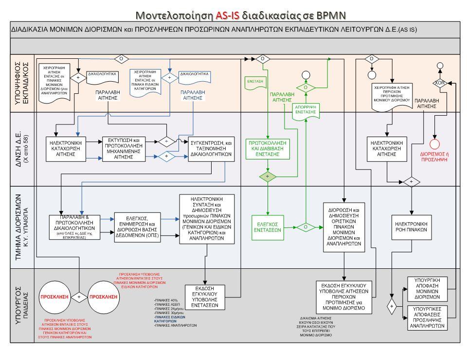 Μοντελοποίηση TO-BE διαδικασίας σε ΒΡΜΝ
