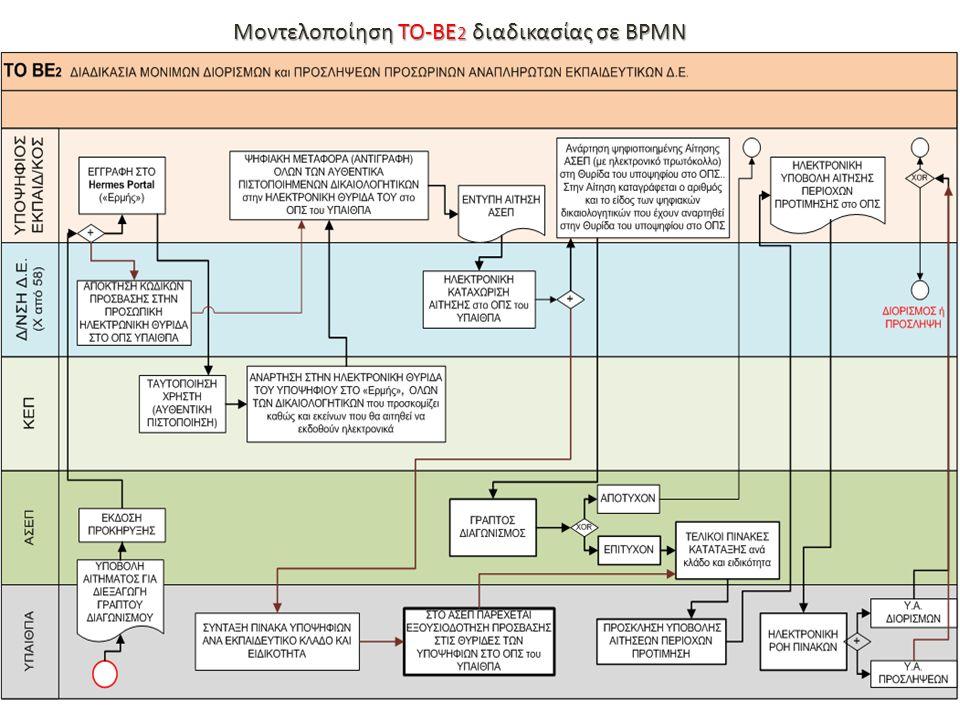 Μοντελοποίηση TO-BE 2 διαδικασίας σε BPMN