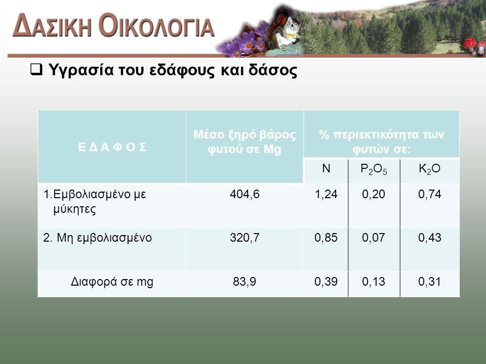  Υγρασία του εδάφους και δάσος Ε Δ Α Φ Ο Σ Μέσο ξηρό βάρος φυτού σε Mg % περιεκτικότητα των φυτών σε: ΝP2O5P2O5 K2OK2O 1.Εμβολιασμένο με μύκητες 404,61,240,200,74 2.