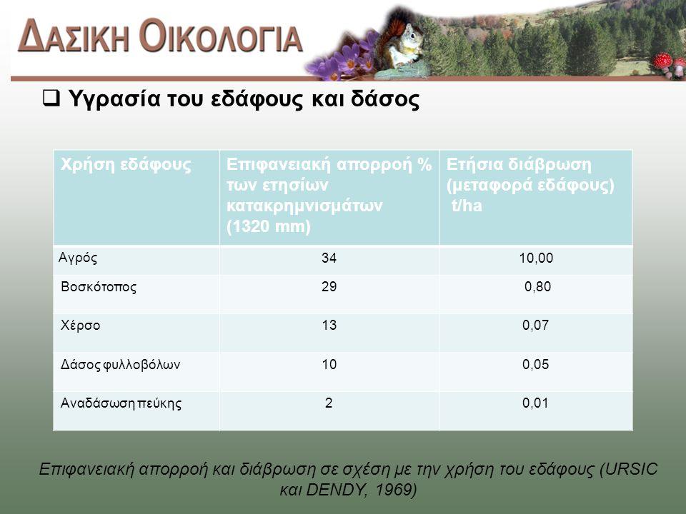  Υγρασία του εδάφους και δάσος Επιφανειακή απορροή και διάβρωση σε σχέση με την χρήση του εδάφους (URSIC και DENDY, 1969) Χρήση εδάφουςΕπιφανειακή απορροή % των ετησίων κατακρημνισμάτων (1320 mm) Ετήσια διάβρωση (μεταφορά εδάφους) t/ha Αγρός 3410,00 Βοσκότοπος29 0,80 Χέρσο130,07 Δάσος φυλλοβόλων100,05 Αναδάσωση πεύκης20,01