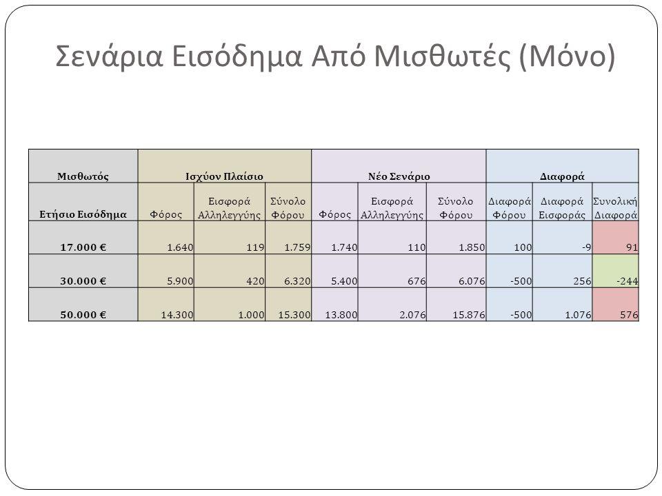 Σενάρια Εισόδημα Από Μισθωτές ( Μόνο ) ΜισθωτόςΙσχύον ΠλαίσιοΝέο ΣενάριοΔιαφορά Ετήσιο ΕισόδημαΦόρος Εισφορά Αλληλεγγύης Σύνολο ΦόρουΦόρος Εισφορά Αλληλεγγύης Σύνολο Φόρου Διαφορά Φόρου Διαφορά Εισφοράς Συνολική Διαφορά 17.000 €1.6401191.7591.7401101.850100-991 30.000 €5.9004206.3205.4006766.076-500256-244 50.000 €14.3001.00015.30013.8002.07615.876-5001.076576