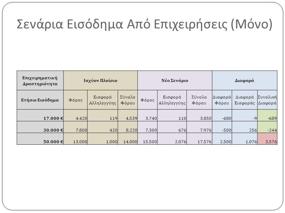 Σενάρια Εισόδημα Από Επιχειρήσεις ( Μόνο ) Επιχειρηματική Δραστηριότητα Ισχύον ΠλαίσιοΝέο ΣενάριοΔιαφορά Ετήσιο ΕισόδημαΦόρος Εισφορά Αλληλεγγύης Σύνολο Φόρου Φόρος Εισφορά Αλληλεγγύης Σύνολο Φόρου Διαφορά Φόρου Διαφορά Εισφοράς Συνολική Διαφορά 17.000 €4.4201194.5393.7401103.850-680-9-689 30.000 €7.8004208.2207.3006767.976-500256-244 50.000 €13.0001.00014.00015.5002.07617.5762.5001.0763.576