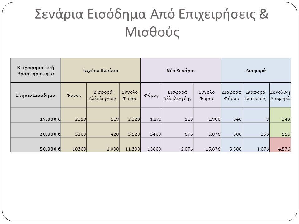 Σενάρια Εισόδημα Από Επιχειρήσεις & Μισθούς Επιχειρηματική Δραστηριότητα Ισχύον ΠλαίσιοΝέο ΣενάριοΔιαφορά Ετήσιο ΕισόδημαΦόρος Εισφορά Αλληλεγγύης Σύνολο Φόρου Φόρος Εισφορά Αλληλεγγύης Σύνολο Φόρου Διαφορά Φόρου Διαφορά Εισφοράς Συνολική Διαφορά 17.000 € 22101192.329 1.870 1101.980-340-9-349 30.000 € 51004205.52054006766.076300256556 50.000 € 103001.00011.300138002.07615.8763.5001.0764.576