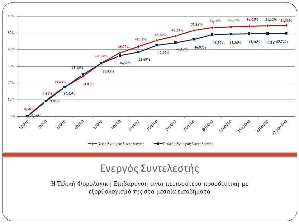 Ενεργός Συντελεστής Η Τελική Φορολογική Επιβάρυνση είναι περισσότερο προοδευτική με εξορθολογισμό της στα μεσαία εισοδήματα