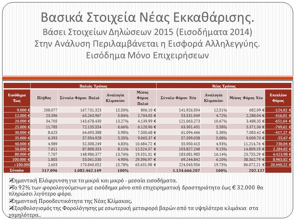 Ενεργός Συντελεστής Η Τελική Φορολογική Επιβάρυνση είναι περισσότερο προοδευτική με Ελάφρυνση στα μικρά και μικρομεσαία εισοδήματα