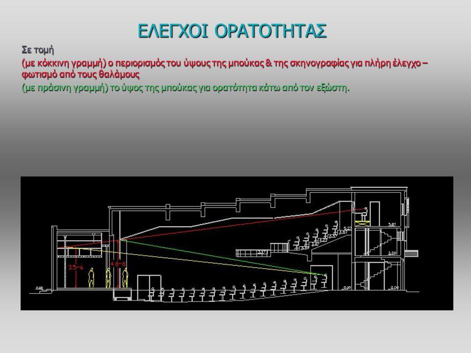 Σε τομή (με κόκκινη γραμμή) ο περιορισμός του ύψους της μπούκας & της σκηνογραφίας για πλήρη έλεγχο – φωτισμό από τους θαλάμους (με πράσινη γραμμή) το