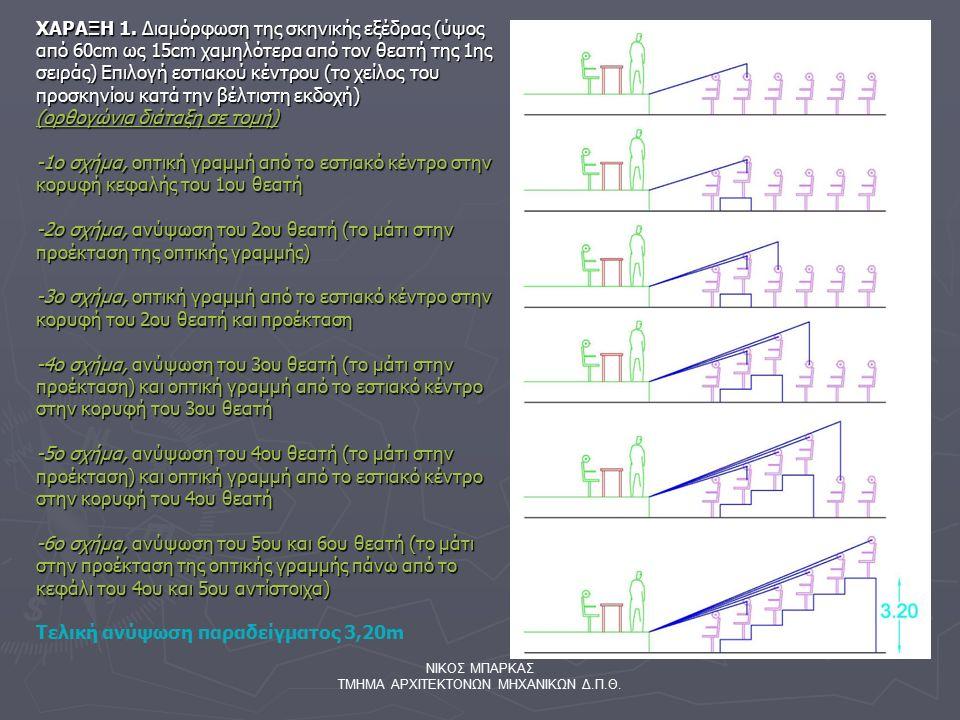 ΝΙΚΟΣ ΜΠΑΡΚΑΣ ΤΜΗΜΑ ΑΡΧΙΤΕΚΤΟΝΩΝ ΜΗΧΑΝΙΚΩΝ Δ.Π.Θ. ΧΑΡΑΞΗ 1. Διαμόρφωση της σκηνικής εξέδρας (ύψος από 60cm ως 15cm χαμηλότερα από τον θεατή της 1ης σε