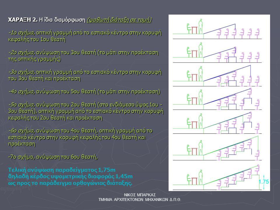 ΝΙΚΟΣ ΜΠΑΡΚΑΣ ΤΜΗΜΑ ΑΡΧΙΤΕΚΤΟΝΩΝ ΜΗΧΑΝΙΚΩΝ Δ.Π.Θ. ΧΑΡΑΞΗ 2. Η ίδια διαμόρφωση (ψαθωτή διάταξη σε τομή) -1ο σχήμα, οπτική γραμμή από το εστιακό κέντρο