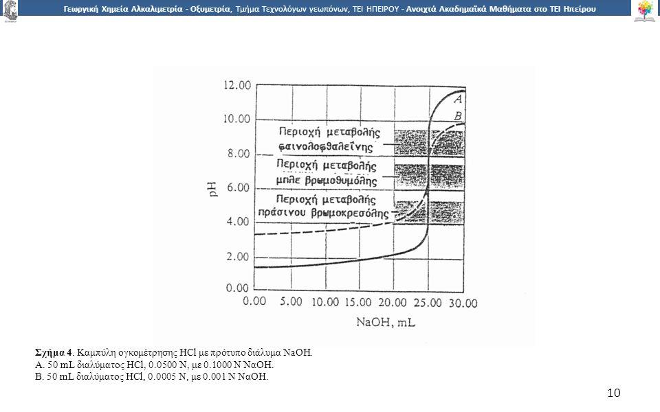 1010 Γεωργική Χημεία Αλκαλιμετρία - Οξυμετρία, Τμήμα Τεχνολόγων γεωπόνων, ΤΕΙ ΗΠΕΙΡΟΥ - Ανοιχτά Ακαδημαϊκά Μαθήματα στο ΤΕΙ Ηπείρου 10 Σχήμα 4.