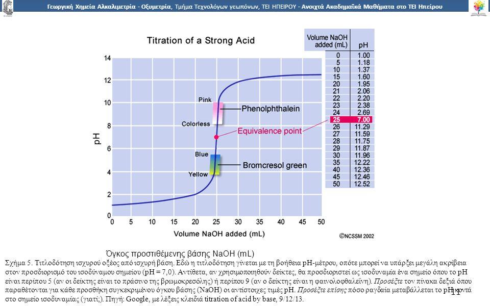1 Γεωργική Χημεία Αλκαλιμετρία - Οξυμετρία, Τμήμα Τεχνολόγων γεωπόνων, ΤΕΙ ΗΠΕΙΡΟΥ - Ανοιχτά Ακαδημαϊκά Μαθήματα στο ΤΕΙ Ηπείρου 11 Όγκος προστιθέμενης βάσης NaOH (mL) Σχήμα 5.