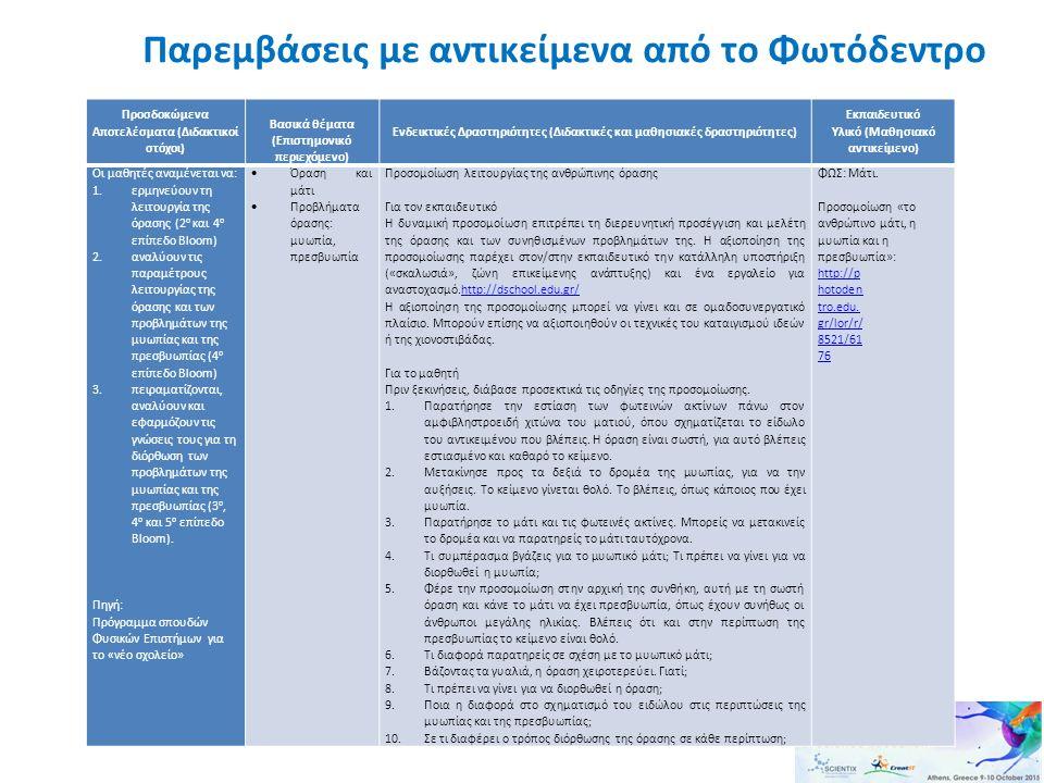 Παρεμβάσεις με αντικείμενα από το Φωτόδεντρο Προσδοκώμενα Αποτελέσματα (Διδακτικοί στόχοι) Βασικά θέματα (Επιστημονικό περιεχόμενο) Ενδεικτικές Δραστη