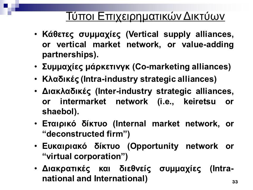 33 Τύποι Επιχειρηματικών Δικτύων Κάθετες συμμαχίες (Vertical supply alliances, or vertical market network, or value-adding partnerships).
