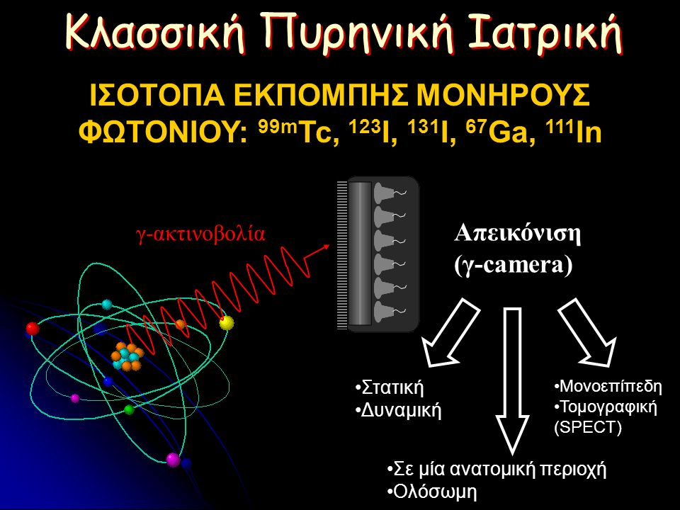 ΙΣΟΤΟΠΑ ΕΚΠΟΜΠΗΣ ΜΟΝΗΡΟΥΣ ΦΩΤΟΝΙΟΥ: 99m Tc, 123 I, 131 I, 67 Ga, 111 In γ-ακτινοβολία Απεικόνιση (γ-camera) Κλασσική Πυρηνική Ιατρική Μονοεπίπεδη Τομογραφική (SPECT) Σε μία ανατομική περιοχή Ολόσωμη Στατική Δυναμική