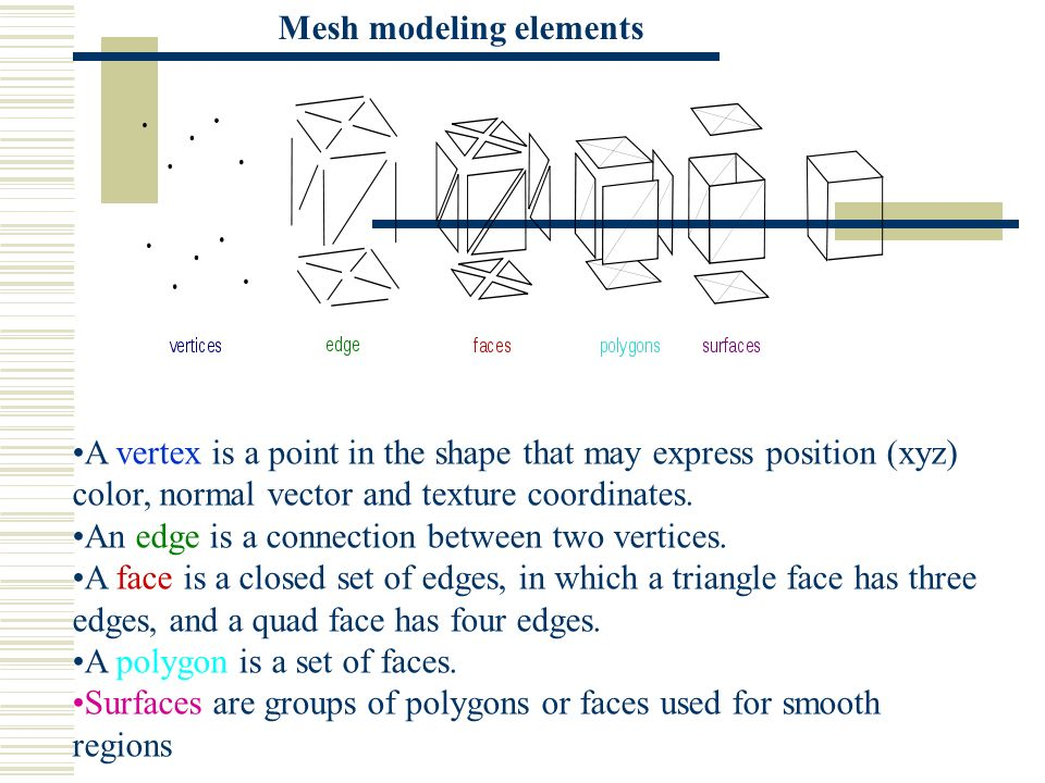 Mesh modeling elements A vertex is a point in the shape that may express position (xyz) color, normal vector and texture coordinates. An edge is a con