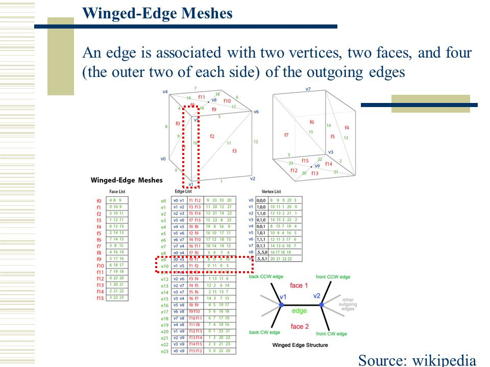 Winged-Edge Meshes An edge is associated with two vertices, two faces, and four (the outer two of each side) of the outgoing edges Source: wikipedia