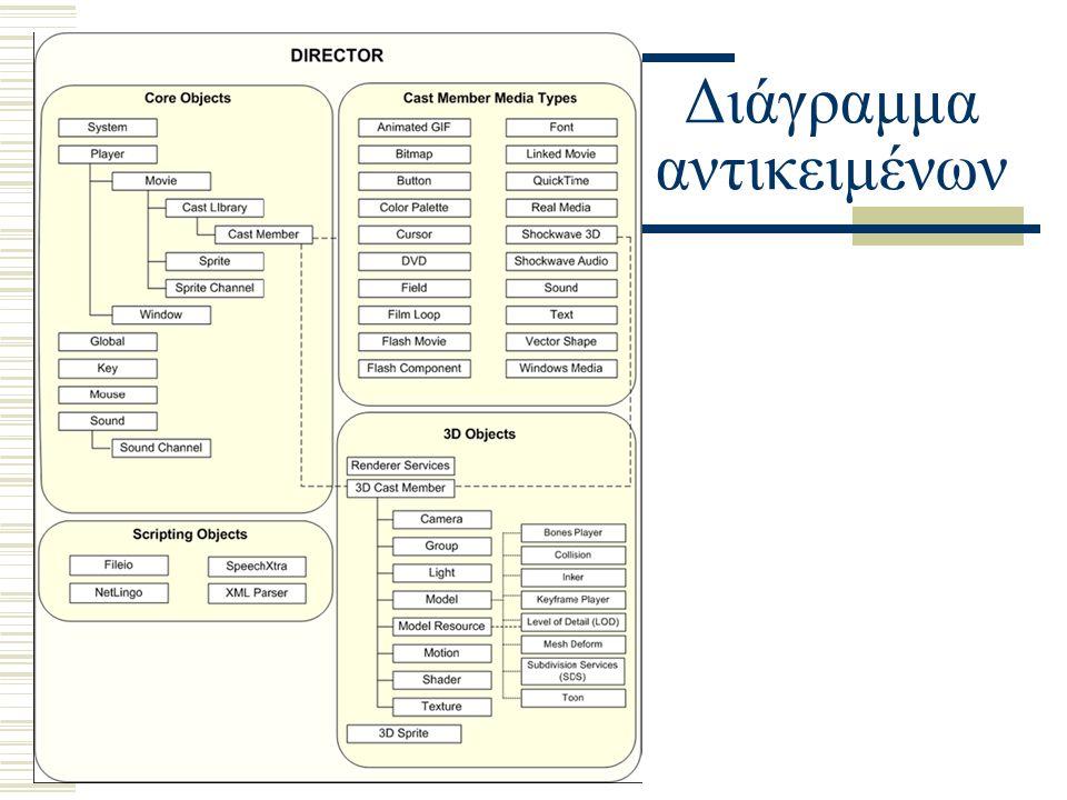 Διάγραμμα αντικειμένων