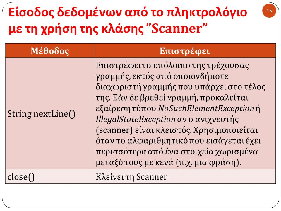 Είσοδος δεδομένων από το πληκτρολόγιο με τη χρήση της κλάσης Scanner 15 ΜέθοδοςΕπιστρέφει String nextLine() Επιστρέφει το υπόλοιπο της τρέχουσας γραμμής, εκτός από οποιονδήποτε διαχωριστή γραμμής που υπάρχει στο τέλος της.