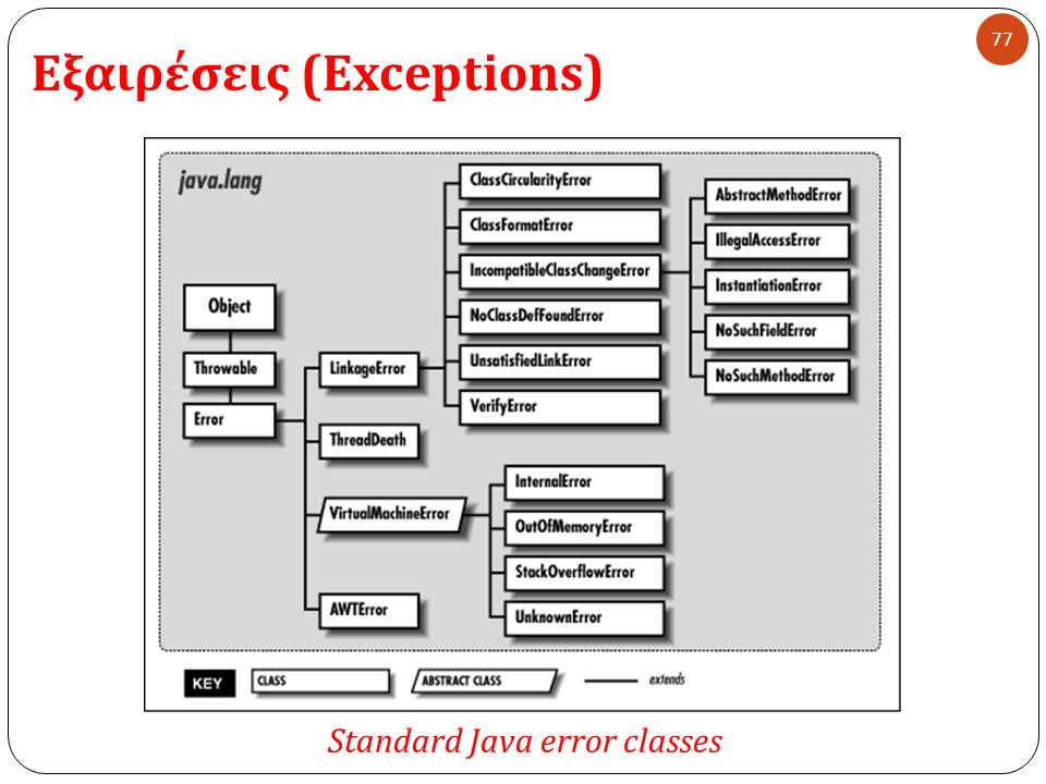 Εξαιρέσεις (Exceptions) 77 Standard Java error classes