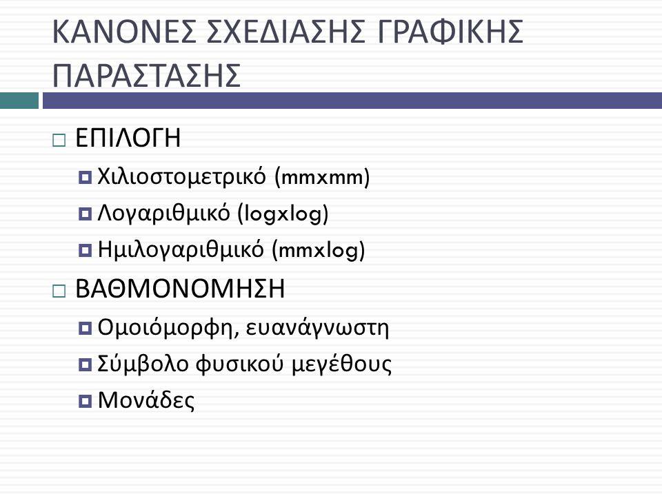 ΚΑΝΟΝΕΣ ΣΧΕΔΙΑΣΗΣ ΓΡΑΦΙΚΗΣ ΠΑΡΑΣΤΑΣΗΣ  ΕΠΙΛΟΓΗ  Χιλιοστομετρικό (mmxmm)  Λογαριθμικό (logxlog)  Ημιλογαριθμικό (mmxlog)  ΒΑΘΜΟΝΟΜΗΣΗ  Ομοιόμορφη, ευανάγνωστη  Σύμβολο φυσικού μεγέθους  Μονάδες