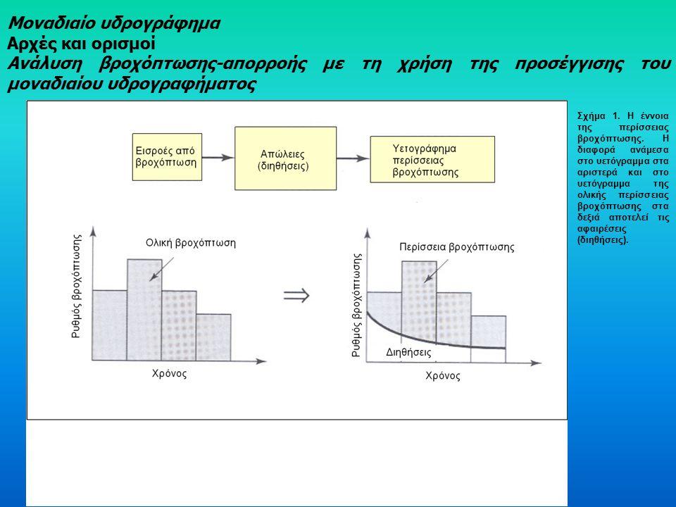 Μοναδιαίο υδρογράφημα Αρχές και ορισμοί Ανάλυση βροχόπτωσης-απορροής με τη χρήση της προσέγγισης του μοναδιαίου υδρογραφήματος Σχήμα 1.
