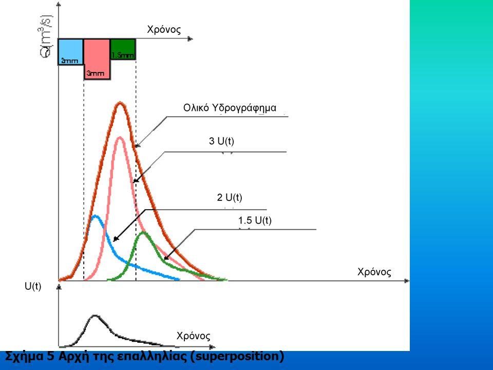 Σύμφωνα με την αρχή της αναλογικότητας, στην πρώτη γραμμή του Πίνακα 1 το υδρογράφημα προκύπτει από την περίσσεια του πρώτου τμήματος της αποτελεσματικής βροχόπτωσης.