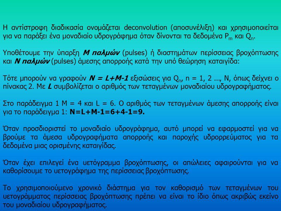 Time1t1t2t2t3t3t4t4t5t5t6t6t7t7t8t8t9t9t10t P 1.U(t)P1.U1P1.U1 P1.U2P1.U2 P1.U3P1.U3 P1.U4P1.U4 P1.U5P1.U5 P1.U6P1.U6 P1.U7P1.U7 P1.U8P1.U8 Ρ 2.U(t) P2.U1P2.U1 P2.U2P2.U2 P2.U3P2.U3 P2.U4P2.U4 P2.U5P2.U5 P2.U6P2.U6 P2.U7P2.U7 P2.U8P2.U8 Ρ 3.U(t) P3.U1P3.U1 P3.U2P3.U2 P3.U3P3.U3 P3.U4P3.U4 P3.U5P3.U5 P3.U6P3.U6 P3.U7P3.U7 P3.U8P3.U8 Σύνολο Τεταγμένων Υδρογραφήματο ς P1.U1P1.U1 P1.U2+P2.U1P1.U2+P2.U1 P1.U3+P2.U2+P3.U1P1.U3+P2.U2+P3.U1 P1.U4+P2.U3+P3.U2P1.U4+P2.U3+P3.U2 P1.U5+P2.U4+P3.U3P1.U5+P2.U4+P3.U3 P1.U6+P2.U5+P3.U4P1.U6+P2.U5+P3.U4 P1.U7+P2.U6+P3.U5P1.U7+P2.U6+P3.U5 P1.U8+P2.U7+P3.U6P1.U8+P2.U7+P3.U6 P2.U8+P3.U7P2.U8+P3.U7 P3.U8P3.U8 Πίνακας 1.