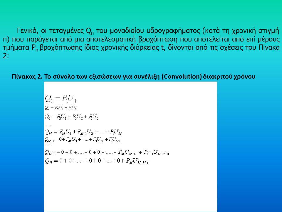 Η αντίστροφη διαδικασία ονομάζεται deconvolution (αποσυνέλιξη) και χρησιμοποιείται για να παράξει ένα μοναδιαίο υδρογράφημα όταν δίνονται τα δεδομένα P m και Q n.