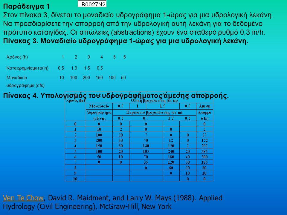 Περαιτέρω, οι τεταγμένες του μοναδιαίου υδρογραφήματος μπορούν να παραχθούν αρχίζοντας από την πρώτη εξίσωση του συστήματος και συμπεριλαμβάνοντας μέχρι και την όγδοη εξίσωση (Μέθοδος προοδευτικής προς τα εμπρός αντικατάστασης) (Method of substitution forwards) με N U = 8 ή αρχίζοντας με από την 10 η εξίσωση του ίδιου συστήματος και συμπεριλαμβάνοντας προς τα πίσω μέχρι και την τρίτη εξίσωση (Μέθοδος αντικατάστασης προς τα πίσω) με N U = 8.