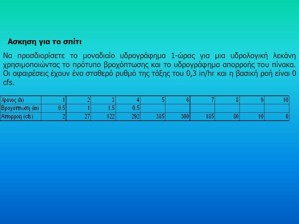 Χρόνος (h)123456 Κατακρημνίσματα(in)0,51,01,50,5 Μοναδιαίο υδρογράφημα (cfs) 1010020015010050 Παράδειγμα 1 Στον πίνακα 3, δίνεται το μοναδιαίο υδρογράφημα 1-ώρας για μια υδρολογική λεκάνη.