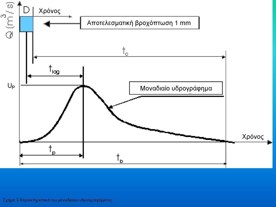 Σχήμα 3 Χαρακτηριστικά του μοναδιαίου υδρογραφήματος