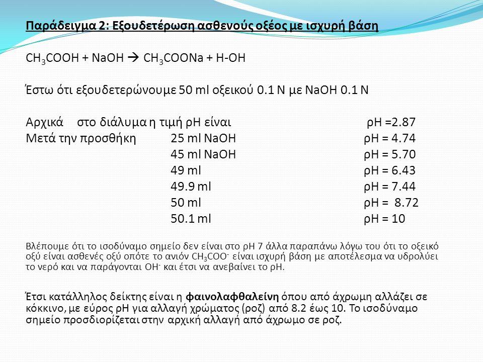 Παράδειγμα 2: Εξουδετέρωση ασθενούς οξέος με ισχυρή βάση CH 3 COOH + NaOH  CH 3 COONa + H-OH Έστω ότι εξουδετερώνουμε 50 ml οξεικού 0.1 Ν με ΝaΟΗ 0.1 Ν Αρχικά στο διάλυμα η τιμή ρΗ είναι ρΗ =2.87 Μετά την προσθήκη25 ml NaOH ρΗ = 4.74 45 ml NaOH ρΗ = 5.70 49 ml ρΗ = 6.43 49.9 mlρΗ = 7.44 50 mlρΗ = 8.72 50.1 ml ρΗ = 10 Βλέπουμε ότι το ισοδύναμο σημείο δεν είναι στο ρΗ 7 άλλα παραπάνω λόγω του ότι το οξεικό οξύ είναι ασθενές οξύ οπότε το ανιόν CH 3 COO - είναι ισχυρή βάση με αποτέλεσμα να υδρολύει το νερό και να παράγονται ΟΗ - και έτσι να ανεβαίνει το ρΗ.