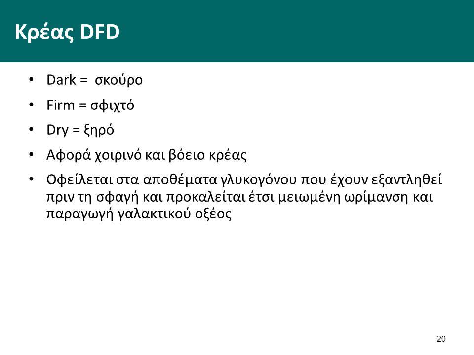 20 Κρέας DFD Dark = σκούρο Firm = σφιχτό Dry = ξηρό Αφορά χοιρινό και βόειο κρέας Οφείλεται στα αποθέματα γλυκογόνου που έχουν εξαντληθεί πριν τη σφαγή και προκαλείται έτσι μειωμένη ωρίμανση και παραγωγή γαλακτικού οξέος