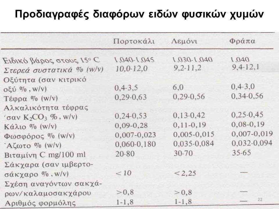 Προσδιορισμός οξύτητας σε χυμούς φρούτων Το κύριο οξύ των εσπεριδοειδών είναι το κιτρικό. Ο χυμός των πορτοκαλιών περιέχει 1-1,3% κιτρικό οξύ, μπορεί,