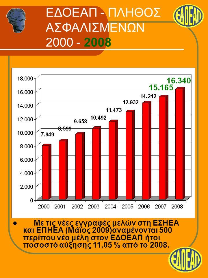 ΕΔΟΕΑΠ - ΠΛΗΘΟΣ ΑΣΦΑΛΙΣΜΕΝΩΝ 2000 - 2008 Με τις νέες εγγραφές μελών στη ΕΣΗΕΑ και ΕΠΗΕΑ (Μάϊος 2009)αναμένονται 500 περίπου νέα μέλη στον ΕΔΟΕΑΠ ήτοι ποσοστό αύξησης 11,05 % από το 2008.