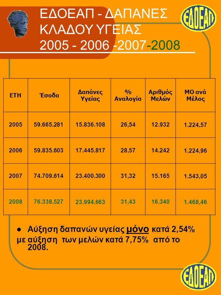Μέχρι τέλος του 2009 ισχύουν,αυξημένες οι τιμές αποζημίωσης για το 85% των παροχών Τέθηκαν Κανόνες (laser, δακτύλιοι, ειδικά γάλατα, αναπνευστικές συσκευές) και είδαμε τις απαιτήσεις να λιγοστεύουν.