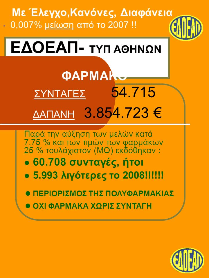 ΦΑΡΜΑΚΟ ΣΥΝΤΑΓΕΣ 54.715 ΔΑΠΑΝΗ 3.854.723 € Με Έλεγχο,Κανόνες, Διαφάνεια.