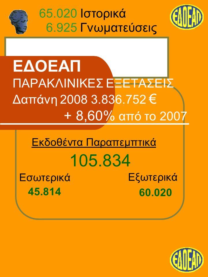 ΕΔΟΕΑΠ ΠΑΡΑΚΛΙΝΙΚΕΣ ΕΞΕΤΑΣΕΙΣ Δαπάνη 2008 3.836.752 € + 8,60% από το 2007 Εκδοθέντα Παραπεμπτικά Εσωτερικά Εξωτερικά 45.814 60.020 105.834 6.925 Γνωματεύσεις 65.020 Ιστορικά