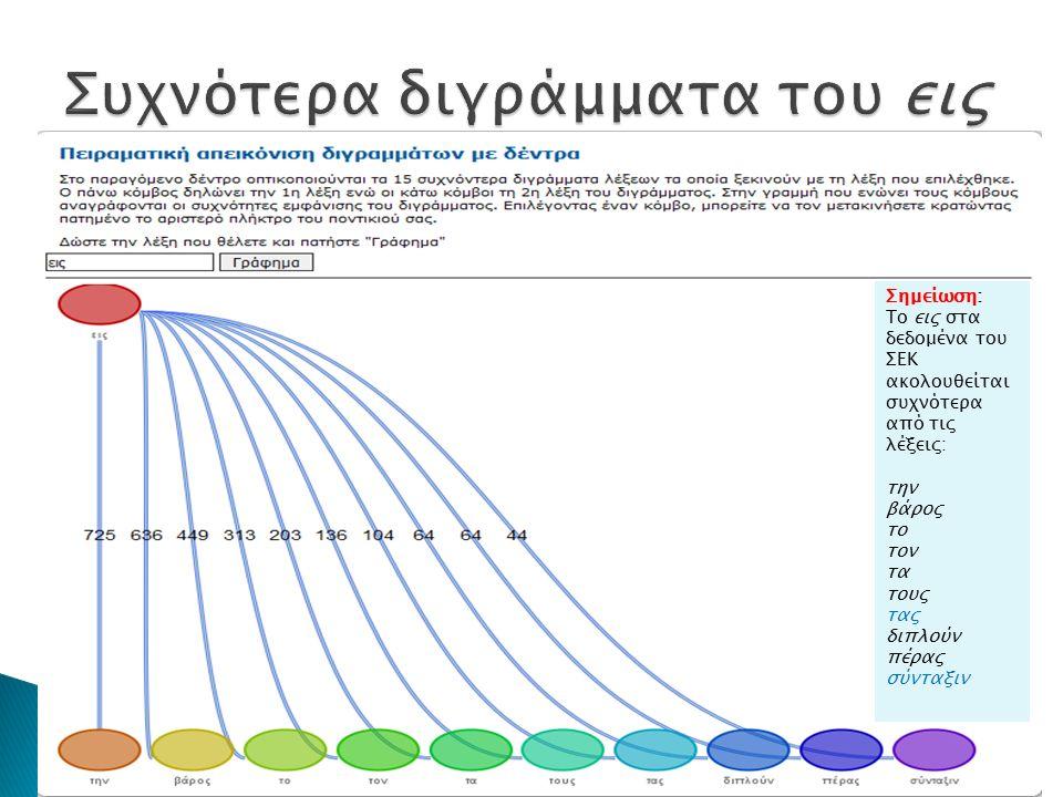 Σημείωση: Το εις στα δεδομένα του ΣΕΚ ακολουθείται συχνότερα από τις λέξεις: την βάρος το τον τα τους τας διπλούν πέρας σύνταξιν