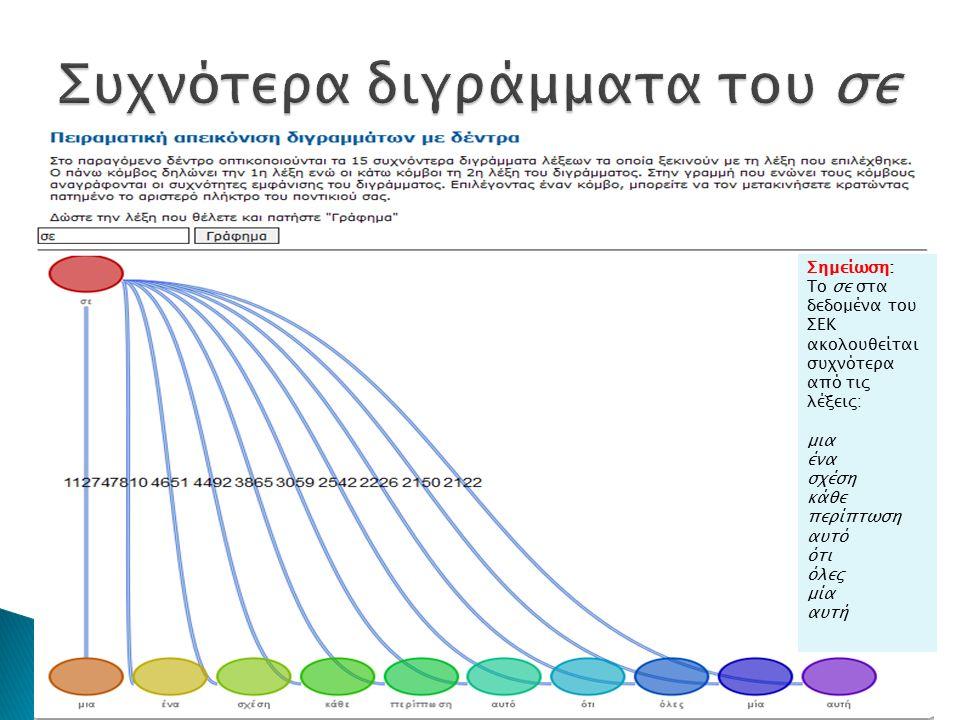 Σημείωση: Το σε στα δεδομένα του ΣΕΚ ακολουθείται συχνότερα από τις λέξεις: μια ένα σχέση κάθε περίπτωση αυτό ότι όλες μία αυτή