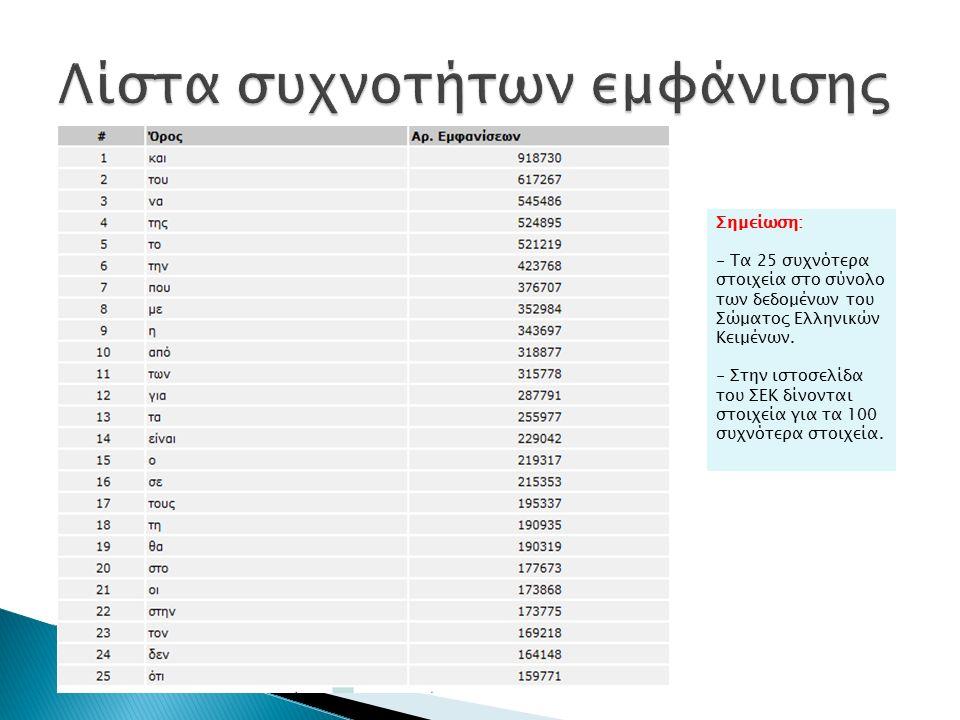 Σημείωση: - Τα 25 συχνότερα στοιχεία στο σύνολο των δεδομένων του Σώματος Ελληνικών Κειμένων.