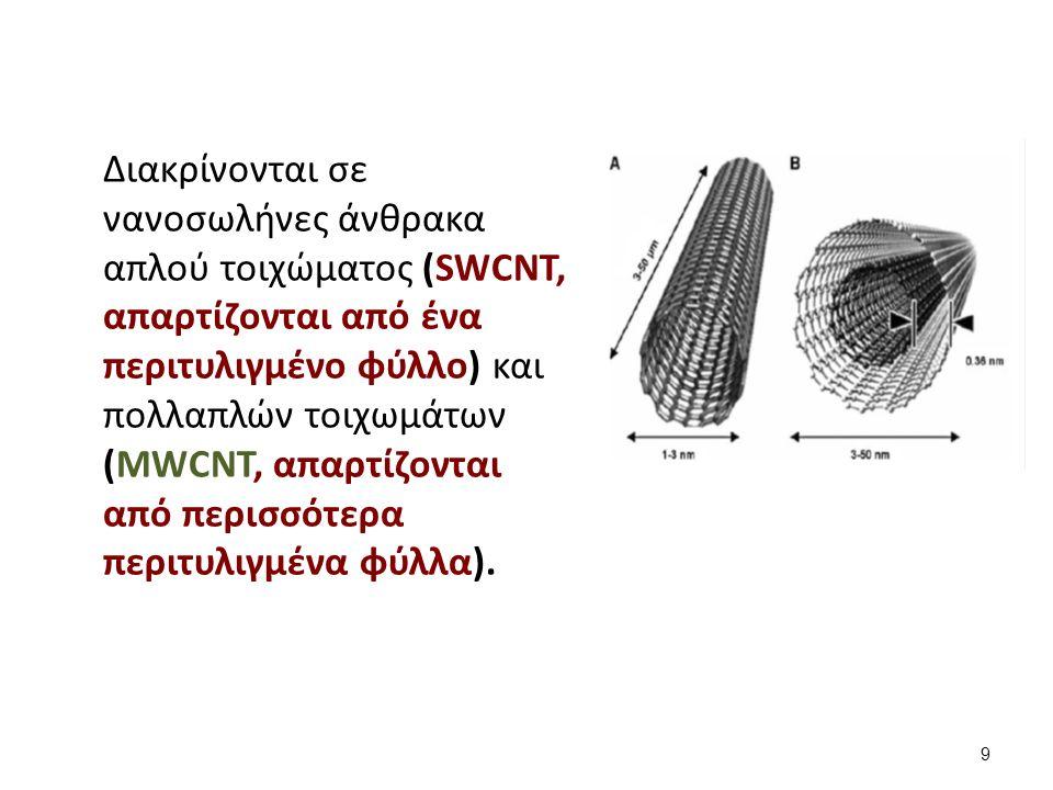 Διακρίνονται σε νανοσωλήνες άνθρακα απλού τοιχώματος (SWCNT, απαρτίζονται από ένα περιτυλιγμένο φύλλο) και πολλαπλών τοιχωμάτων (ΜWCNT, απαρτίζονται από περισσότερα περιτυλιγμένα φύλλα).