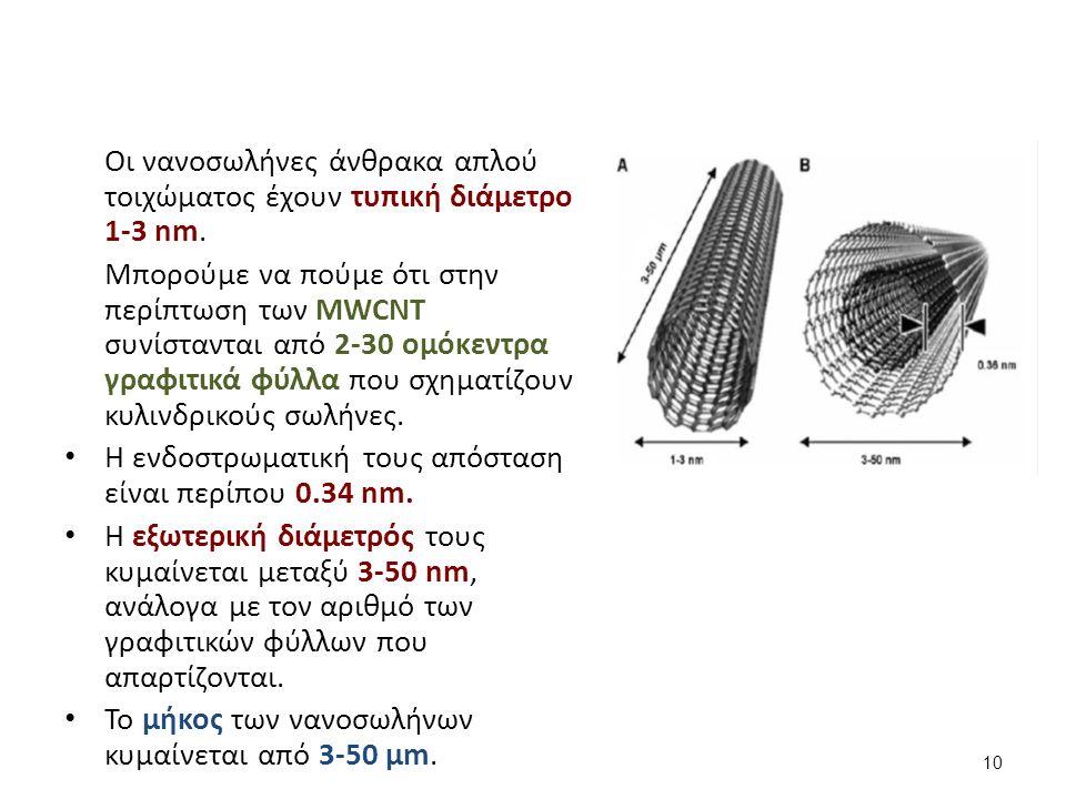 Οι νανοσωλήνες άνθρακα απλού τοιχώματος έχουν τυπική διάμετρο 1-3 nm.