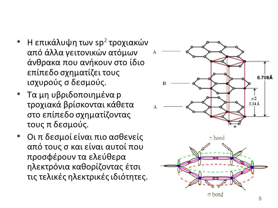 Η επικάλυψη των sp 2 τροχιακών από άλλα γειτονικών ατόμων άνθρακα που ανήκουν στο ίδιο επίπεδο σχηματίζει τους ισχυρούς σ δεσμούς.