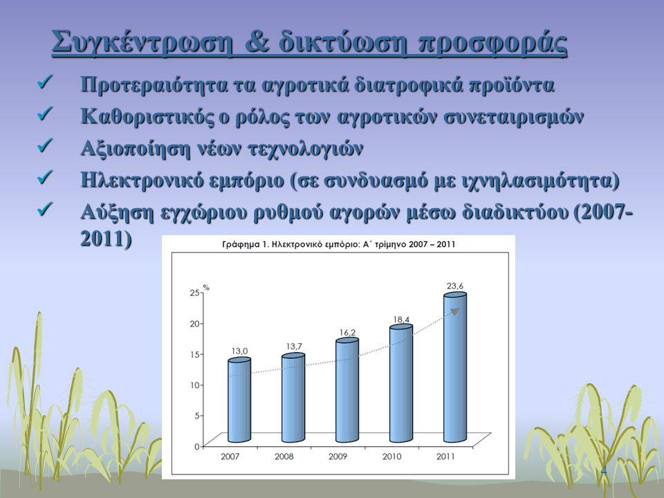 4 Συγκέντρωση & δικτύωση προσφοράς Προτεραιότητα τα αγροτικά διατροφικά προϊόντα Προτεραιότητα τα αγροτικά διατροφικά προϊόντα Καθοριστικός ο ρόλος των αγροτικών συνεταιρισμών Καθοριστικός ο ρόλος των αγροτικών συνεταιρισμών Αξιοποίηση νέων τεχνολογιών Αξιοποίηση νέων τεχνολογιών Ηλεκτρονικό εμπόριο (σε συνδυασμό με ιχνηλασιμότητα) Ηλεκτρονικό εμπόριο (σε συνδυασμό με ιχνηλασιμότητα) Αύξηση εγχώριου ρυθμού αγορών μέσω διαδικτύου (2007- 2011) Αύξηση εγχώριου ρυθμού αγορών μέσω διαδικτύου (2007- 2011)