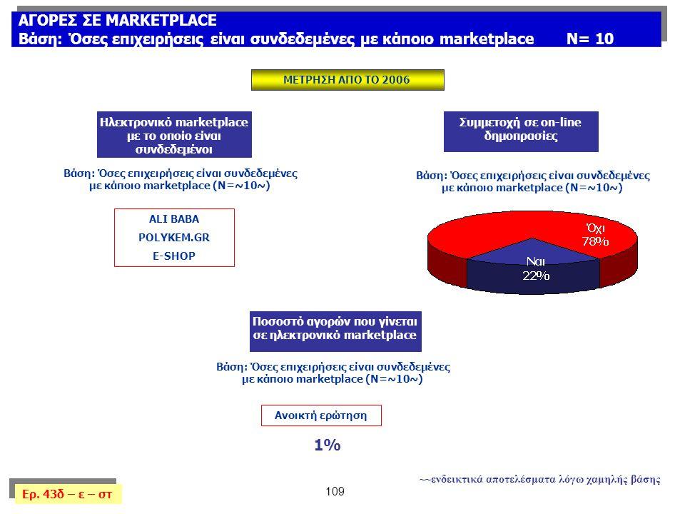 109 ΑΓΟΡΕΣ ΣΕ MARKETPLACE Βάση: Όσες επιχειρήσεις είναι συνδεδεμένες με κάποιο marketplaceΝ= 10 ΑΓΟΡΕΣ ΣΕ MARKETPLACE Βάση: Όσες επιχειρήσεις είναι συνδεδεμένες με κάποιο marketplaceΝ= 10 Ερ.