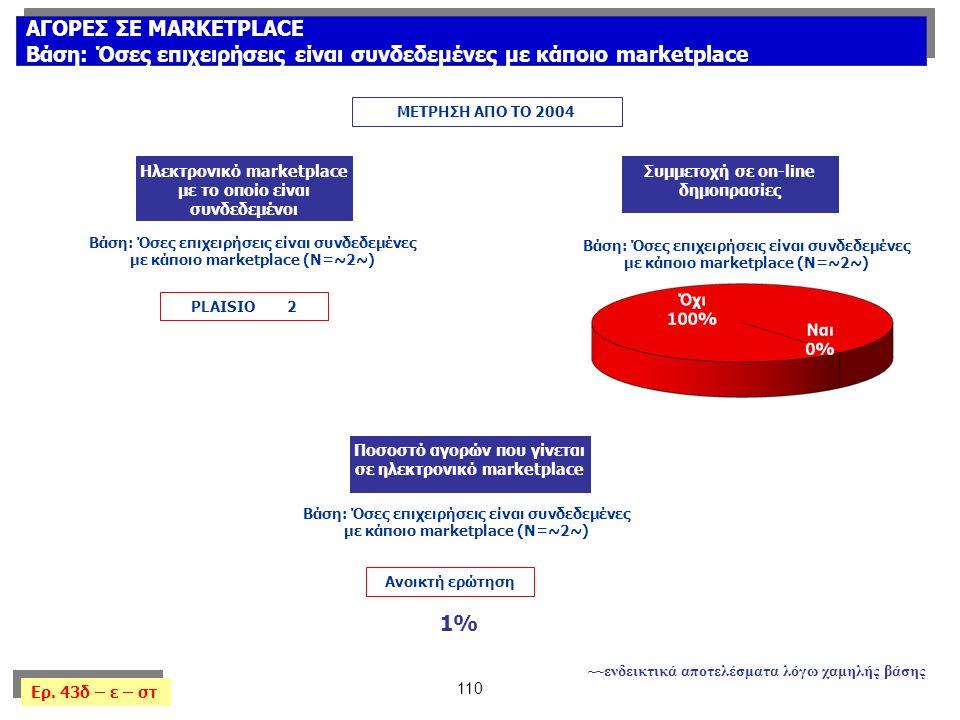 110 ΑΓΟΡΕΣ ΣΕ MARKETPLACE Βάση: Όσες επιχειρήσεις είναι συνδεδεμένες με κάποιο marketplace ΑΓΟΡΕΣ ΣΕ MARKETPLACE Βάση: Όσες επιχειρήσεις είναι συνδεδεμένες με κάποιο marketplace Ερ.