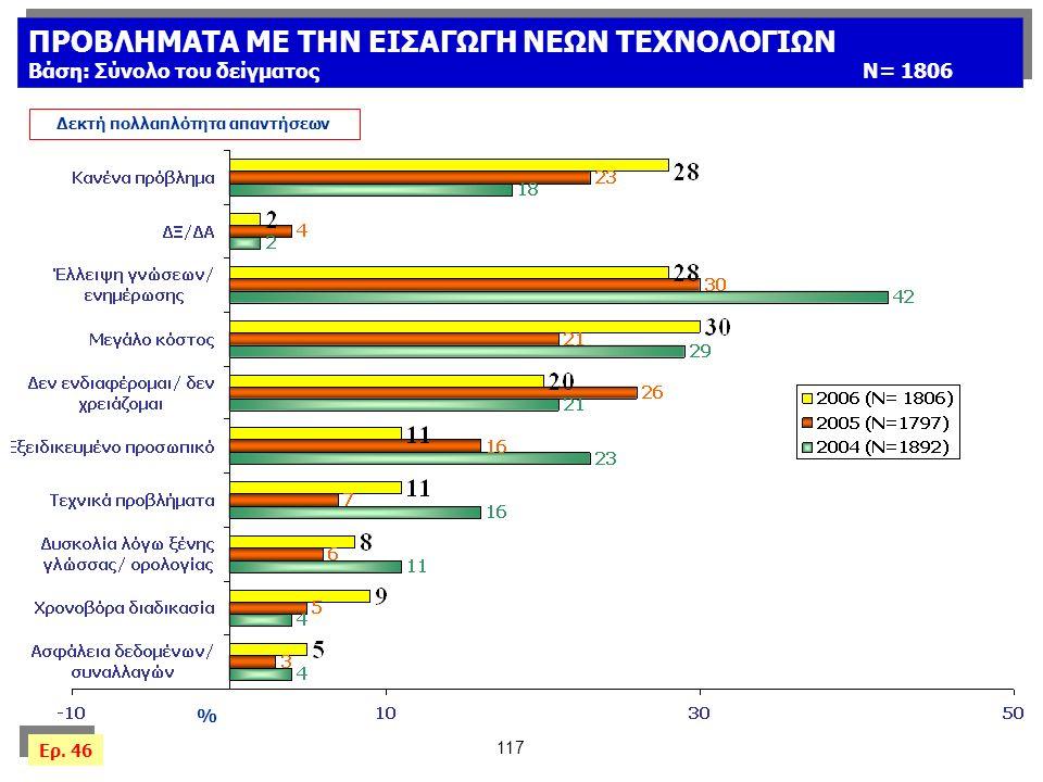 117 % Δεκτή πολλαπλότητα απαντήσεων Ερ.