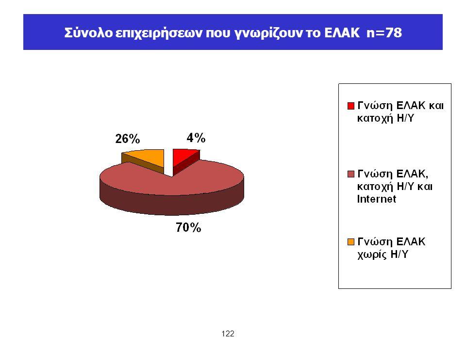 122 Σύνολο επιχειρήσεων που γνωρίζουν το ΕΛΑΚ n=78